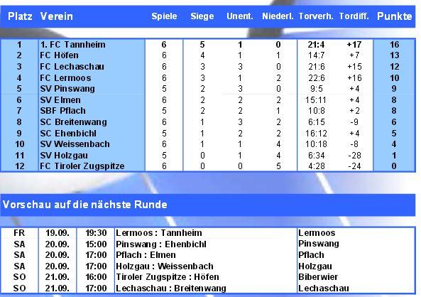 AFL Tabelle
