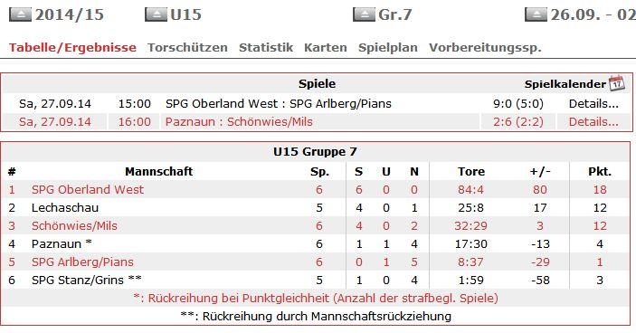 Tabelle U-15