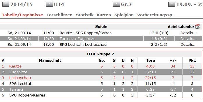 U-14 Tabellestand