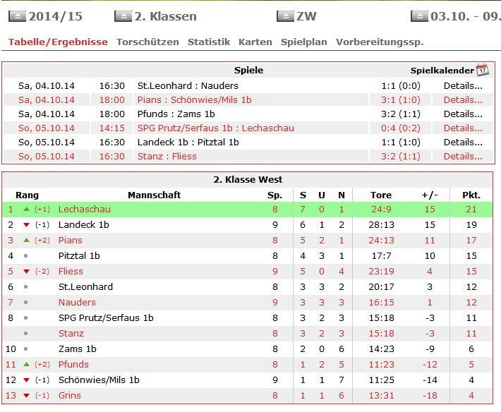 I.Tabelle