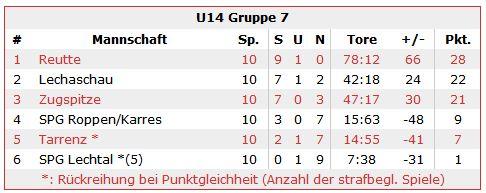 U-14 Tabelle neu