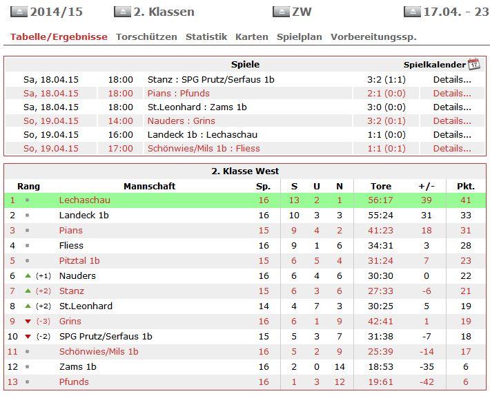 KLM Tabelle