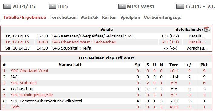 U-15 Tabelle